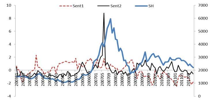 the sample period from January 2003 to December 2011. ① Figure 1.The time series of Shanghai
