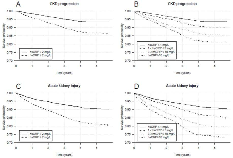 incidence of CKD progression (Panels A and B) and AKI (Panels C and D) for different