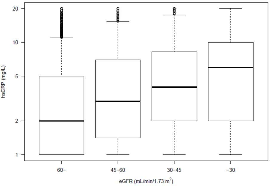 IN MI PATIENTS Supplemental Figure 2. Boxplot showing distribution of hsCRP levels at baseline across eGFR