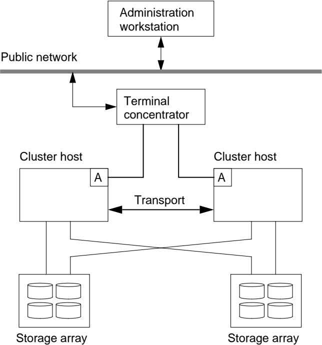 Administration workstation Public network Terminal concentrator Cluster host Cluster host A A Transport Storage
