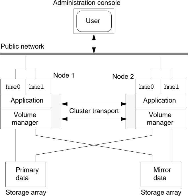 Administration console User Public network Node 1 Node 2 hme0 hme1 hme0 hme1 Application Application