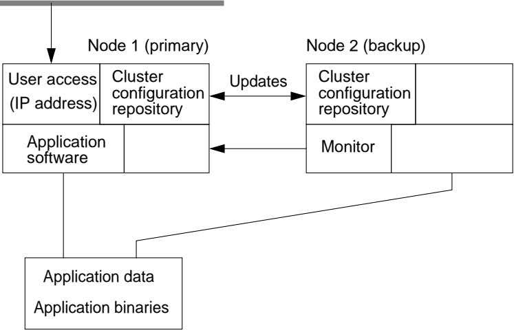 Node 1 (primary) Node 2 (backup) User access Cluster Cluster Updates configuration configuration (IP address)