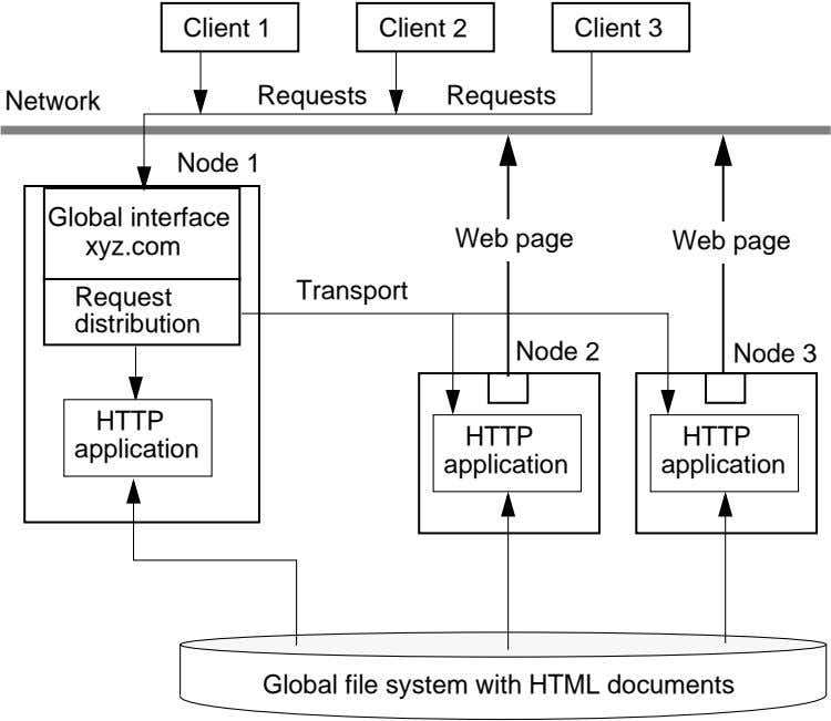 Client 1 Client 2 Client 3 Requests Requests Network Node 1 Global interface xyz.com Web