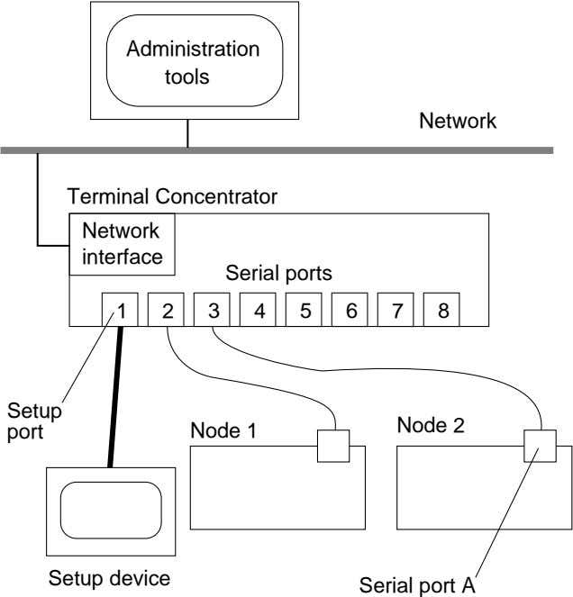 Administration tools Network Terminal Concentrator Network interface Serial ports 1 2 3 4 5 6