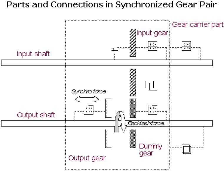 of the output gear with respect to the output shaft. You can select the initial configuration