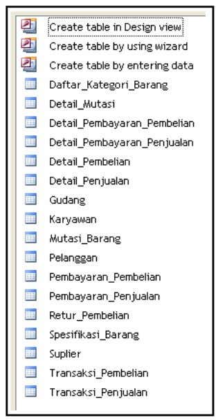 Desain & Implementasi Sistem Perancangan Basis Data (Database)
