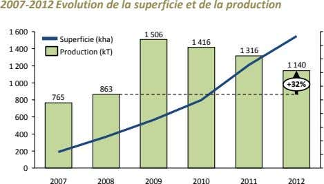 2007-2012 Evolution de la superficie et de la production 1 600 1 506 Superficie (kha)