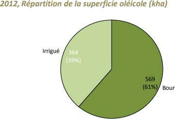 2012, Répartition de la superficie oléicole (kha) Irrigué 364 (39%) 569 (61%) Bour