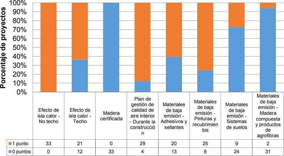 100% 90% 80% 70% 60% 50% 40% 30% 20% 10% 0% Materiales Plan de gestión