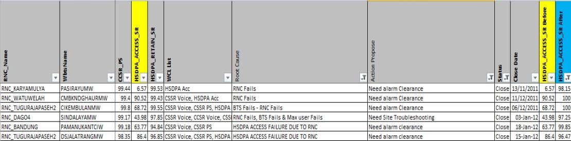 Accessibility HSDPA and R99 SR in some wcel due to RNC fails Network and Service Quality