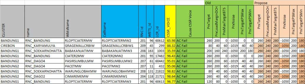 UL DCH fails Issue: Low AMR CSSR in some wcel due to AC fails Network and