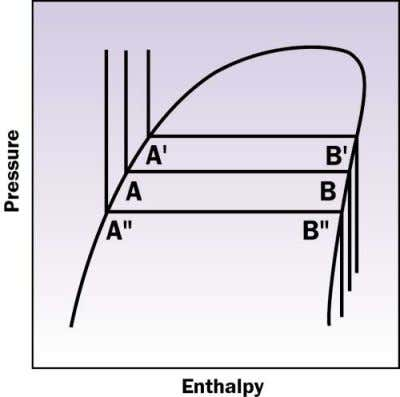 to move downwards on the vapor line at the other end. Figure 16.3: Typical pressure-enthalpy diagram
