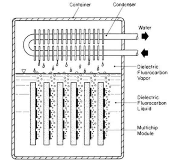 Figure 16.7: Thermosyphone incorporating enhanced structure. Figure 16.8: Water-Cooled multi chip module 16.2.4 Effect of