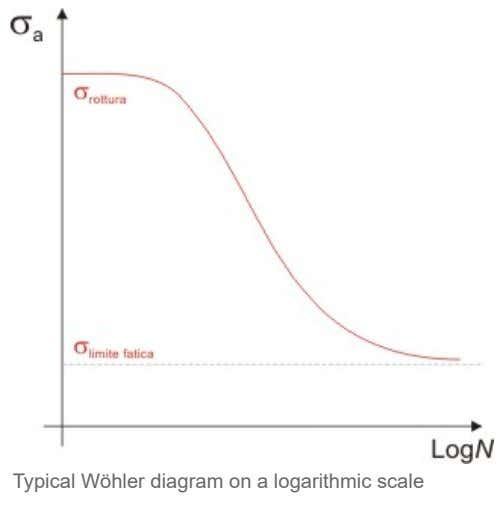 Typical Wöhler diagram on a logarithmic scale