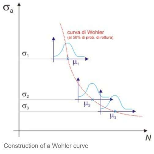 Construction of a Wohler curve