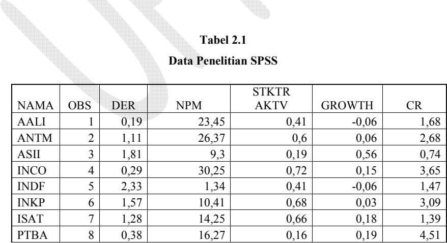 Tabel 2.1 Data Penelitian SPSS STKTR NAMA OBS DER NPM AKTV GROWTH CR AALI 1