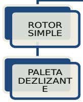 ROTOR SIMPLE PALETA DEZLIZANT E