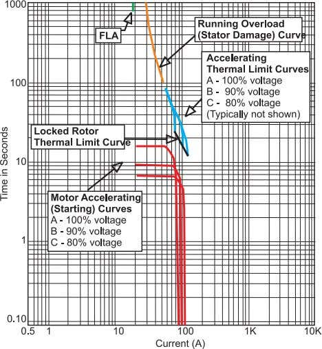 has a time-current characteristic similar to the thermal Figure 2: Typical Start Curve 1 overload limit.