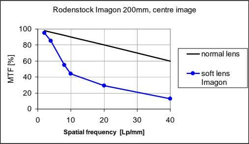 Rodenstock Imagon 200mm, centre image 100 80 normal lens 60 soft lens 40 Imagon 20