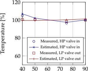 120 100 80 Measured, HP valve in Estimated, HP valve in Measured, LP valve out