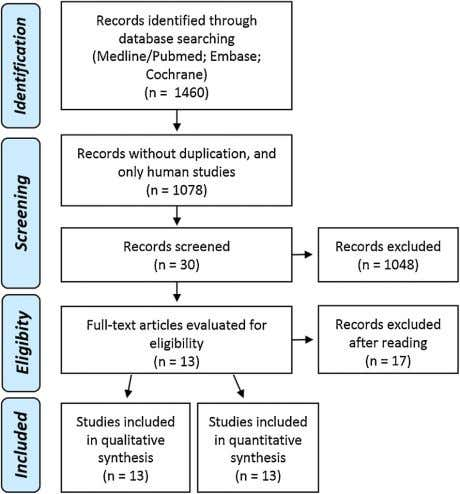 The software reviewer manager 5 (Cochrane Group) was used for meta-analysis. Fig. 1. Flow diagram of