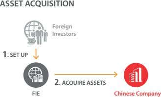 ASSET ACQUISITION Foreign Investors 1. SET UP 2. ACQUIRE ASSETS FIE Chinese Company