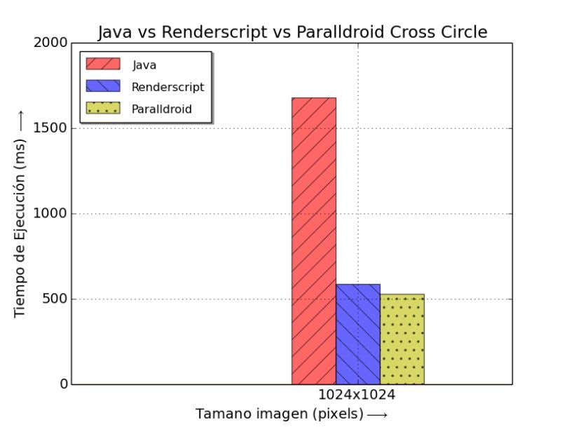 Figura 39: Java vs Renderscript vs Paralldroid. Círculo. Figura 40: Java vs Renderscript vs Paralldroid. Círculos