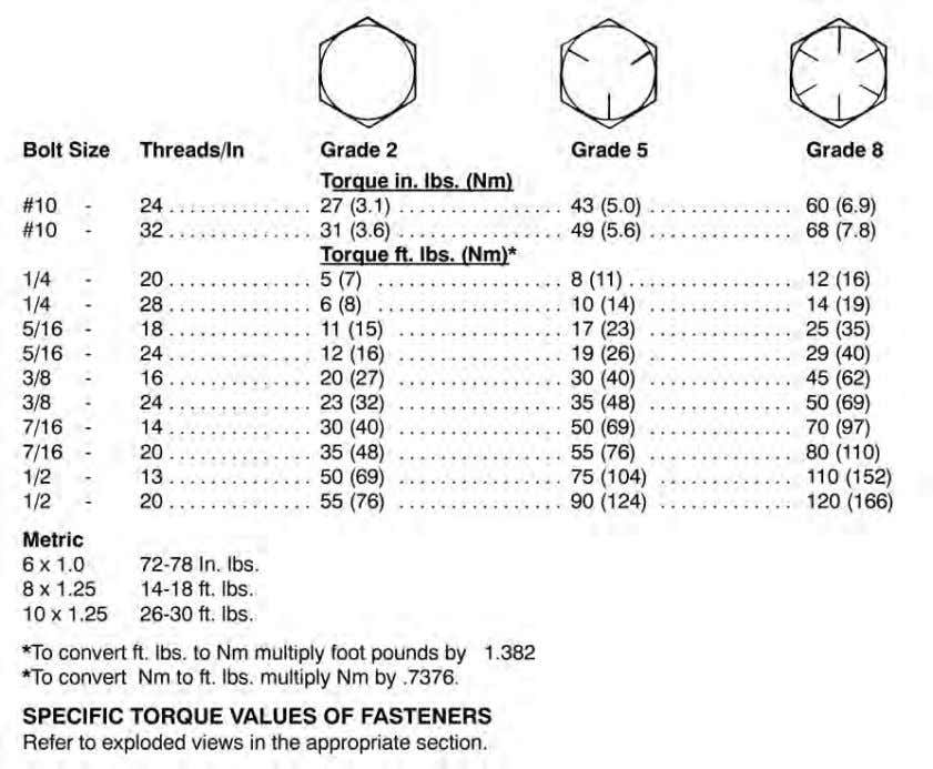 torque values of fasteners before using standard tor que. 1 1.11 9923142 - 2011 RANGER RZR