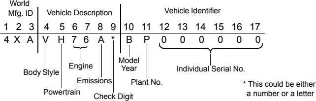 World Vehicle Identifier Mfg. ID Vehicle Description 1 2 3 4 5 6 7 8