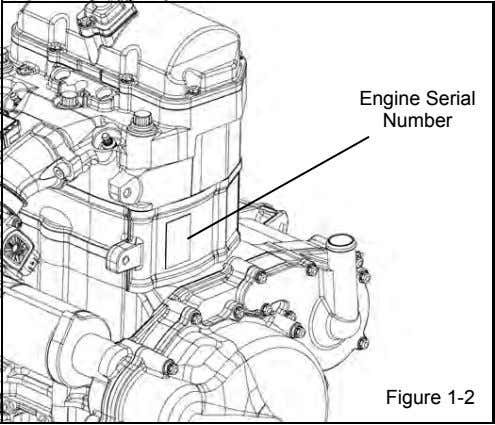 Engine Serial Number Figure 1-2
