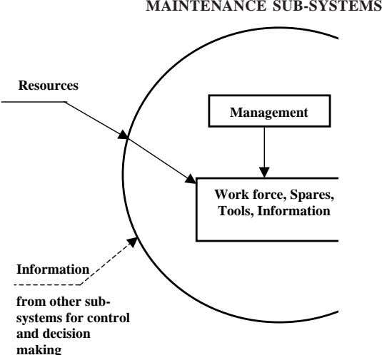 MAINTENANCE SUB-SYSTEMS INPUT Resources Management Work force, Spares, Tools, Information Information from other