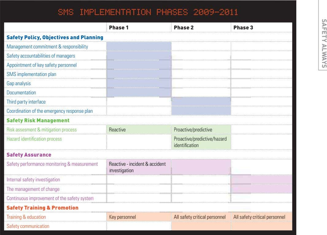 SAFETY ALWAYS SMS IMPLEMENTATION PHASES 2009-2011 Phase 1 Phase 2 Phase 3 Safety Policy, Objectives