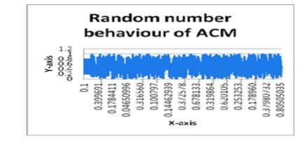 iteration and behaves chaotic in nature, is shown below Fig 2. Random number behavior of ACM