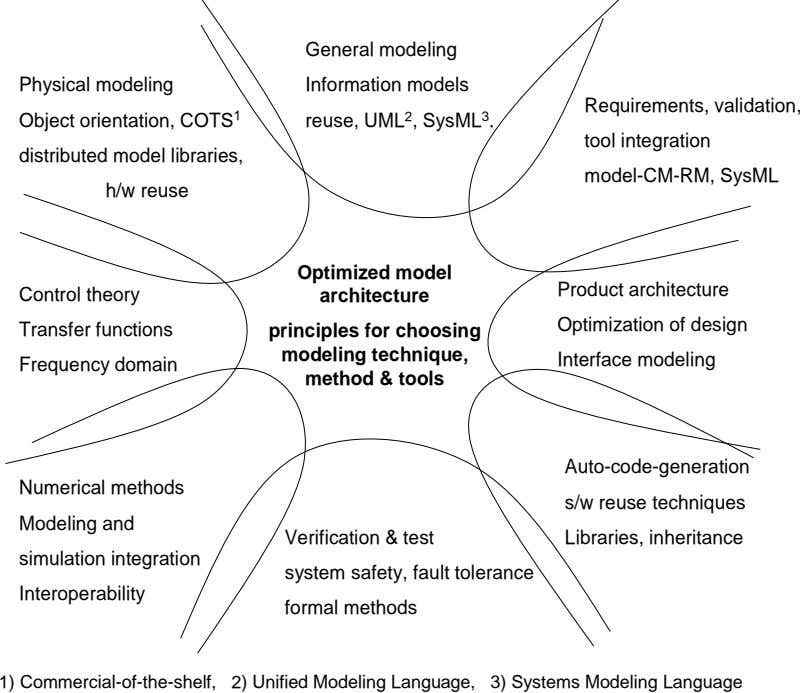 General modeling Physical modeling Information models Requirements, validation, Object orientation, COTS 1 reuse, UML