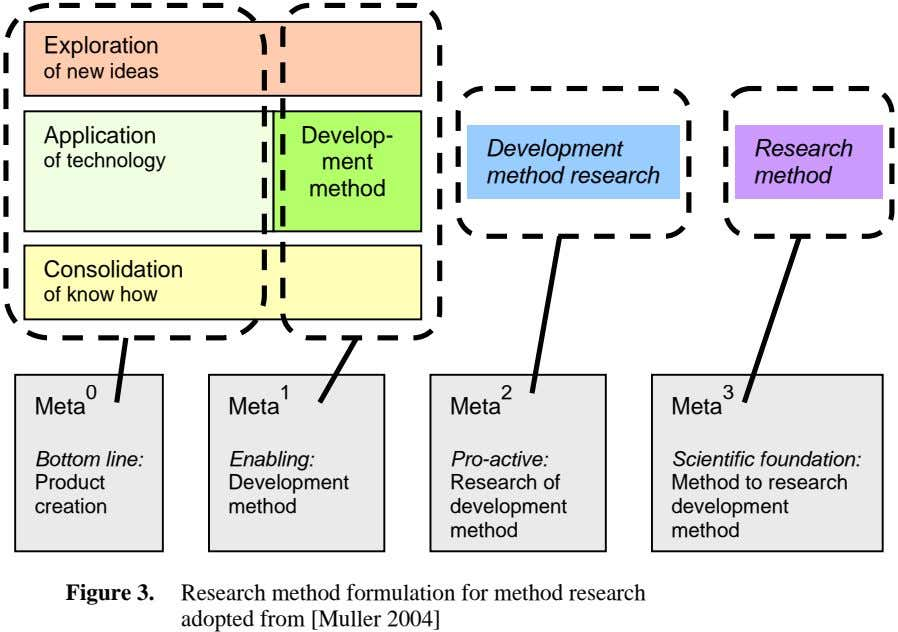 Exploration of new ideas Application Develop- Development Research of technology ment method research method