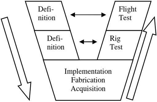 Defi- Flight nition Test Defi- Rig nition Test Implementation Fabrication Acquisition