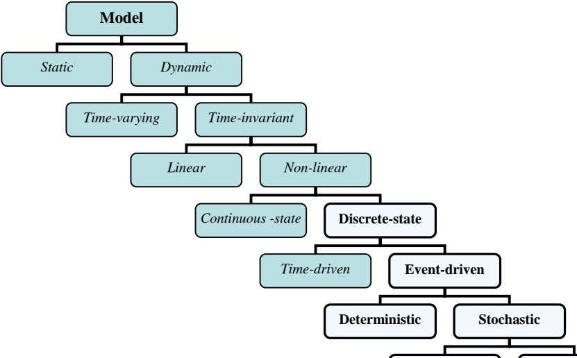 Model Static Dynamic Time-varying Time-invariant Linear Non-linear Continuous -state Discrete-state Time-driven
