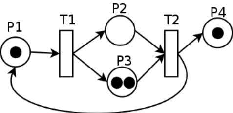 from a transition are called the output of the transition. Figure 25. Petri net example Execution