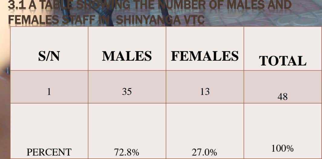 3.1 A TABLE SHOWING THE NUMBER OF MALES AND FEMALES STAFF IN SHINYANGA VTC S/N MALES