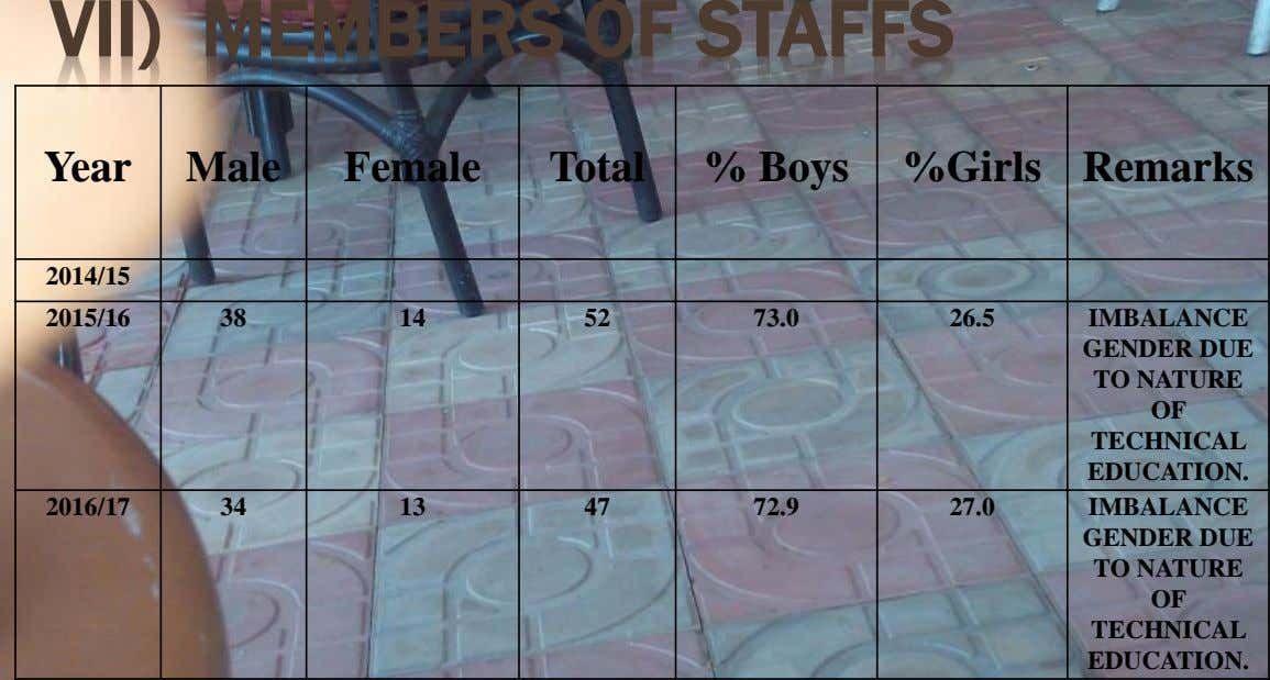 VII) MEMBERS OF STAFFS Year Male Female Total % Boys %Girls Remarks 2014/15 2015/16 38 14