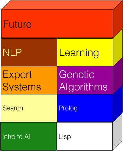Future NLP Learning Expert 
