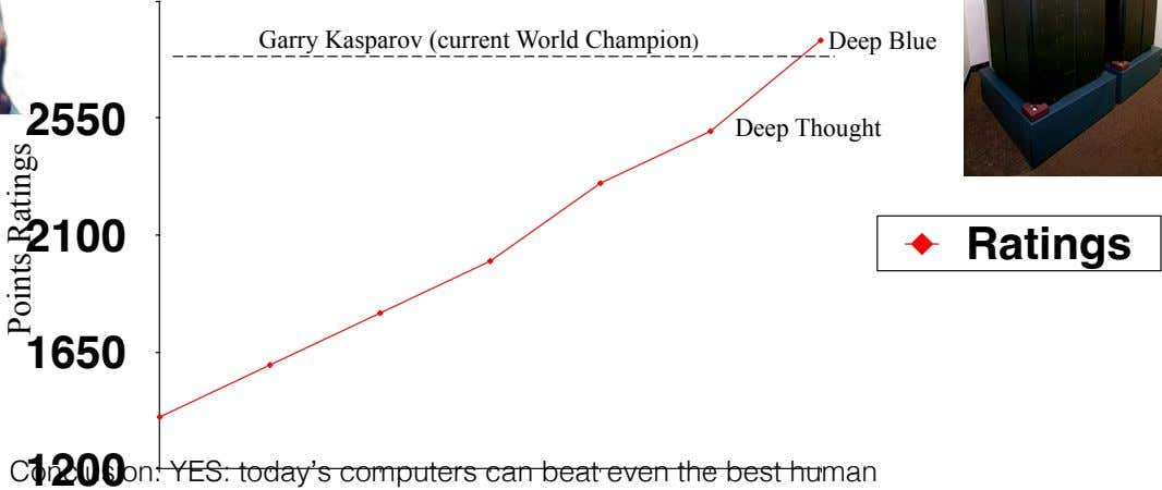 Garry Kasparov (current World Champion) Deep Blue 