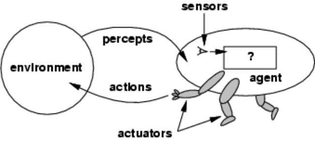 Agents and environments The agent function maps from percept histories to actions: [ f : P*