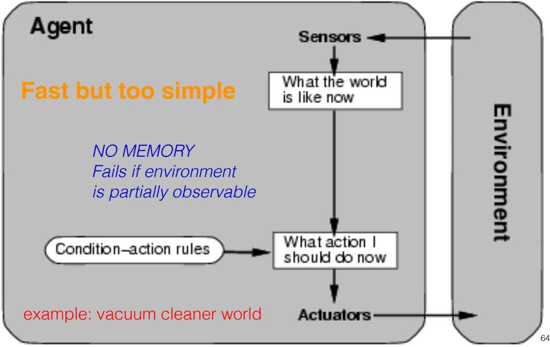 Fast but too simple NO MEMORY Fails if environment is partially observable example: vacuum cleaner