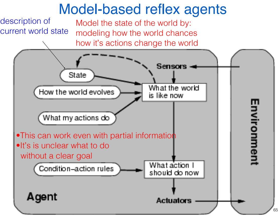 Model-based reflex agents description of Model the state of the world by: current world state