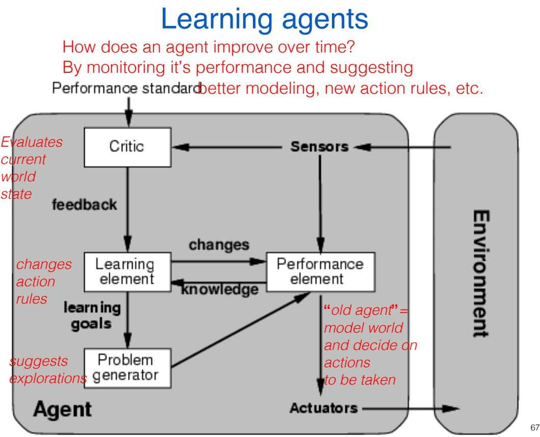 Learning agents How does an agent improve over time? By monitoring it's performance and suggesting