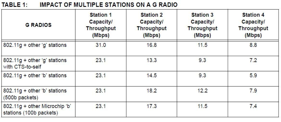 Impact of Multiple Stations © 2011©