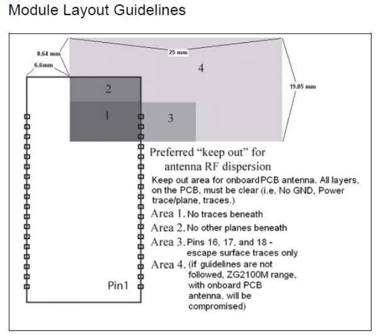 Module Layout Guidelines © 2011©