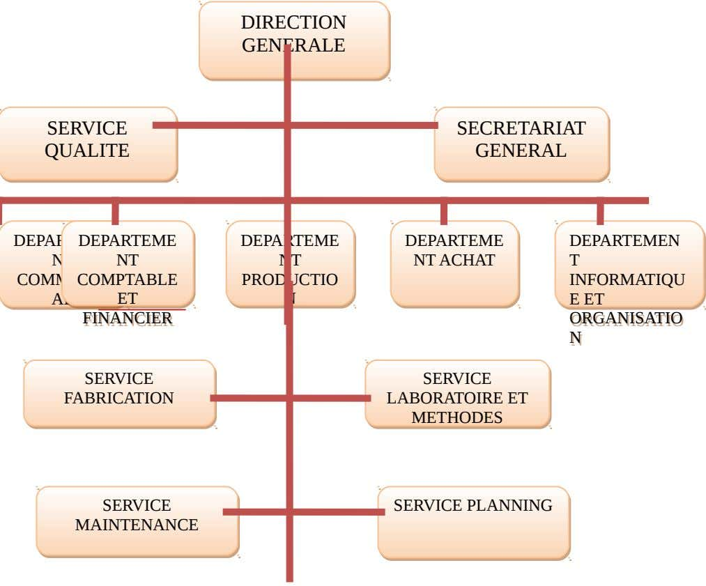 DIRECTION DIRECTION GENERALE GENERALE SERVICE SERVICE SECRETARIAT SECRETARIAT QUALITE QUALITE GENERAL GENERAL