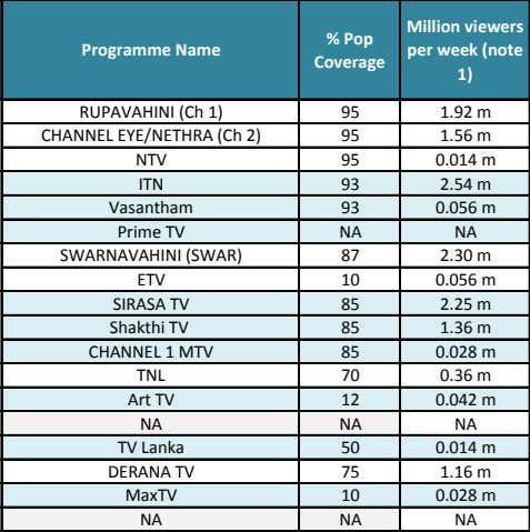 Million viewers Programme Name % Pop Coverage per week (note 1) RUPAVAHINI (Ch 1)